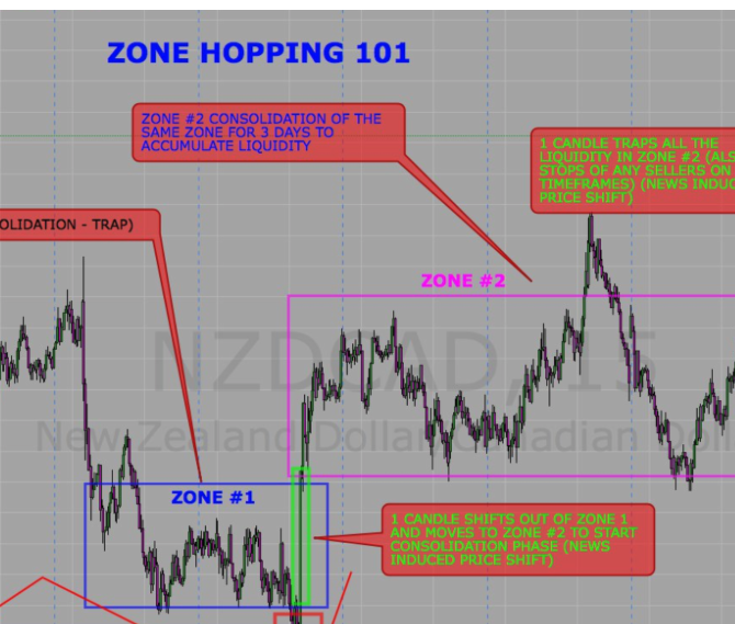 Understanding Zone Hopping