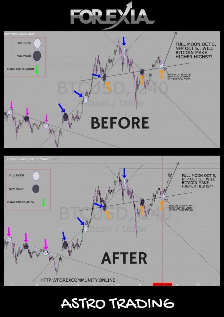 BTC Astro trading