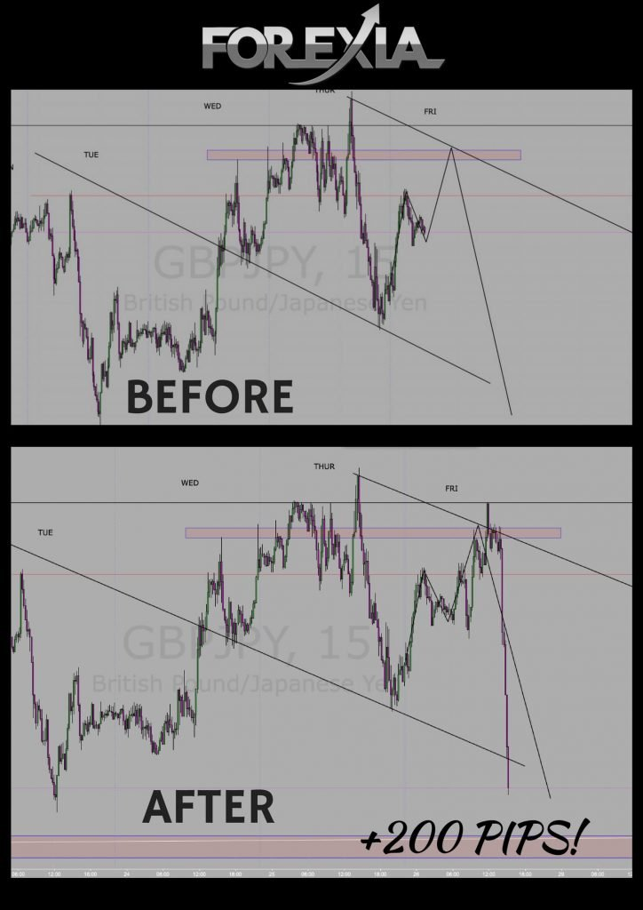 GBPJPY 200pips