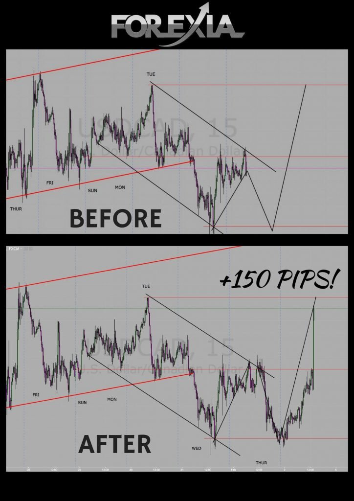 USDCAD 150pips