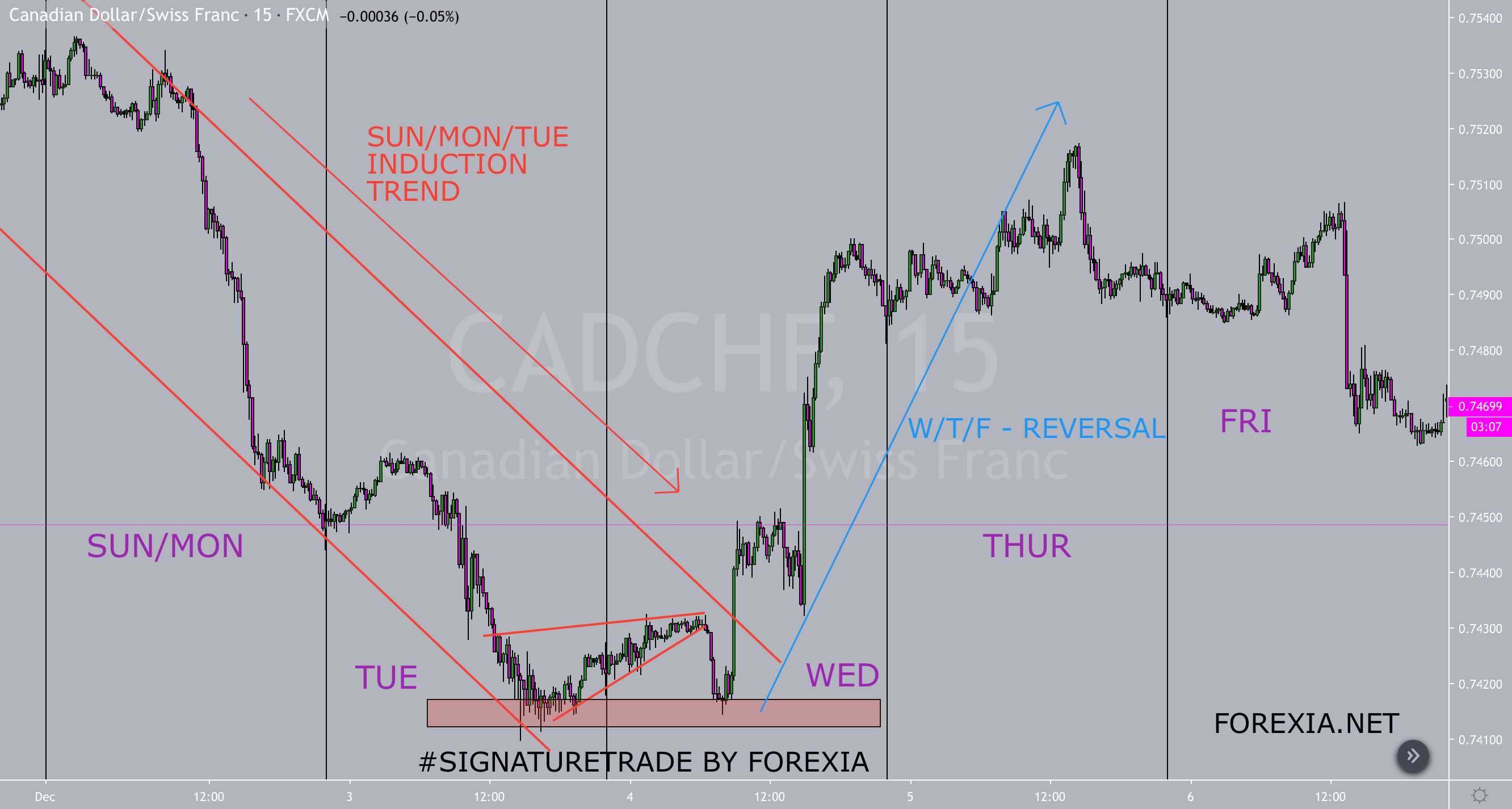 Perfect #SignatureTrade Example on CADCHF