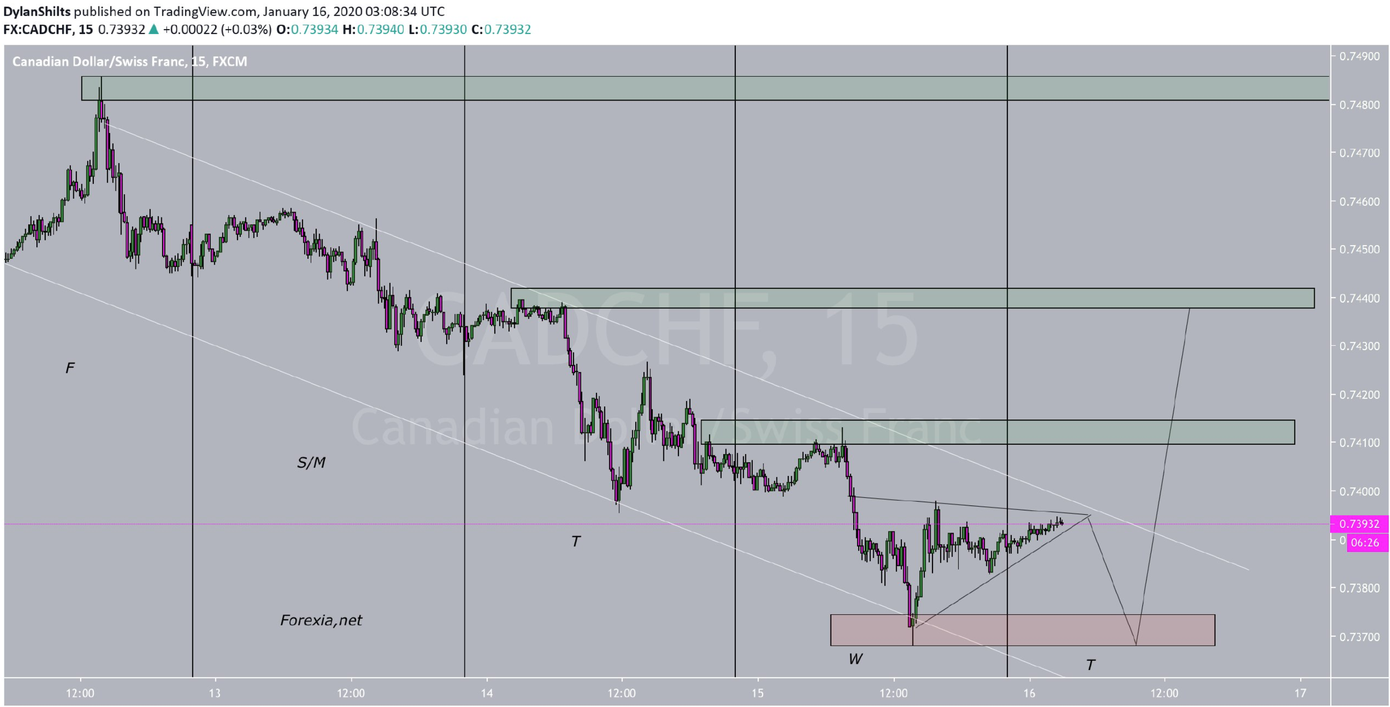 Possible #SignatureTrade on CADCHF