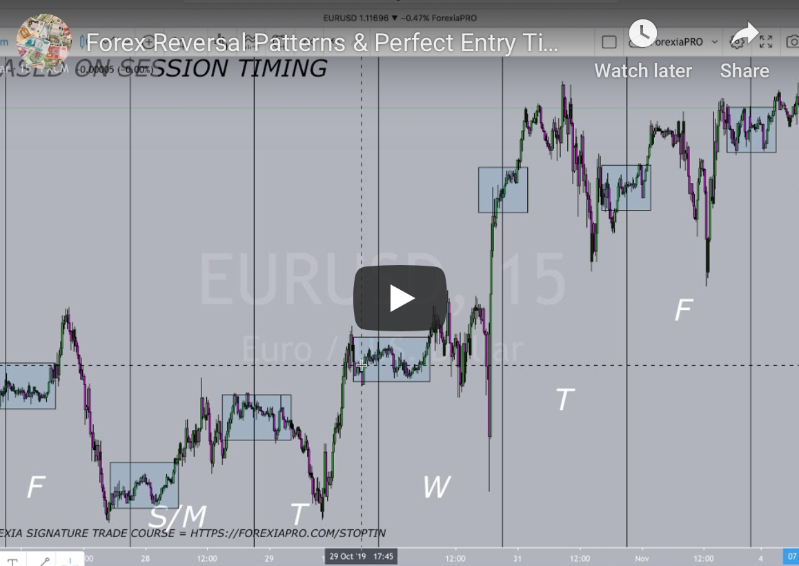 VIDEO: Forex Reversal Patterns & Perfect Entry Timing + #SignatureTrade