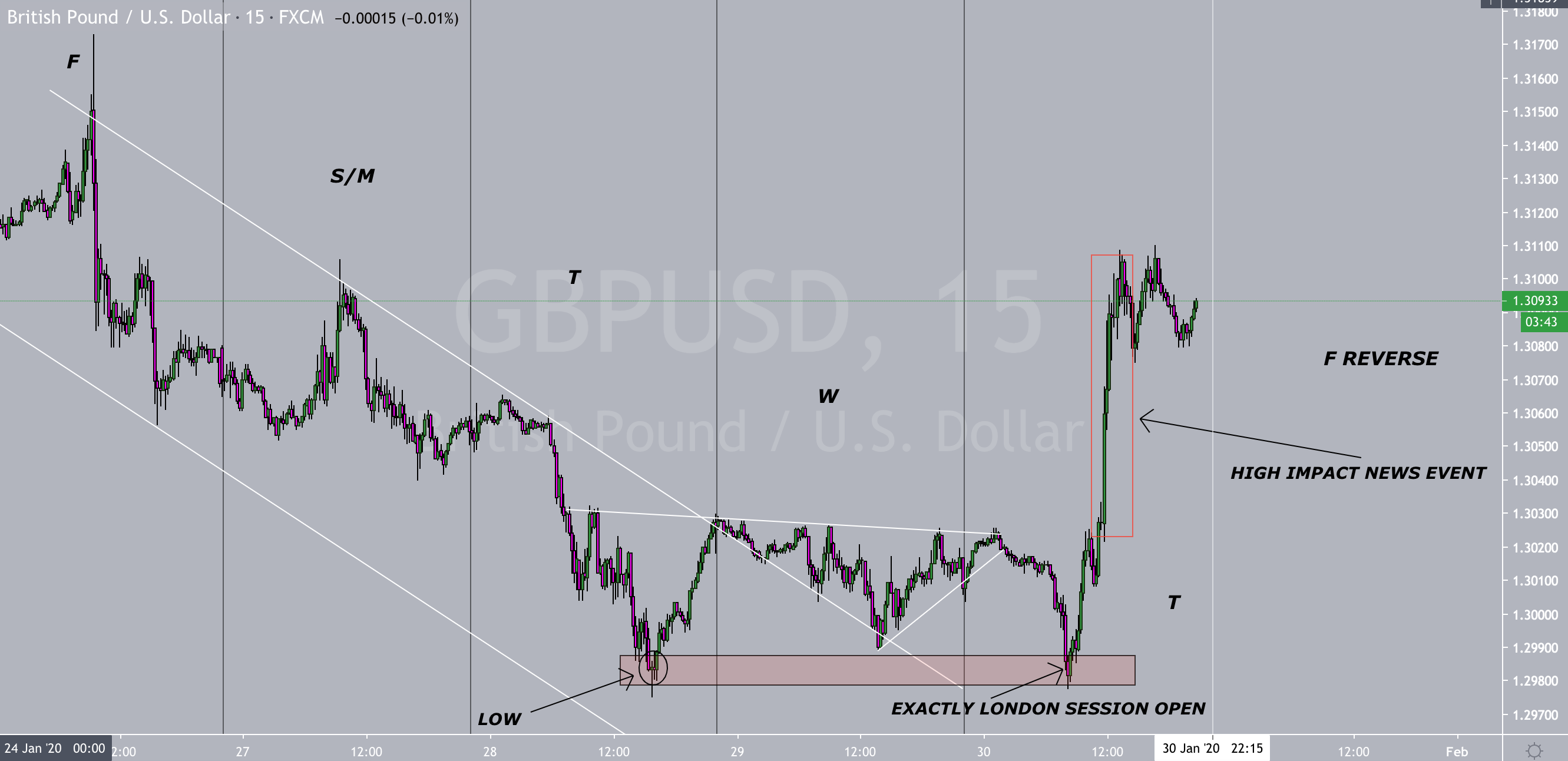 High Impact GBP News Manipulation + SignatureTrade
