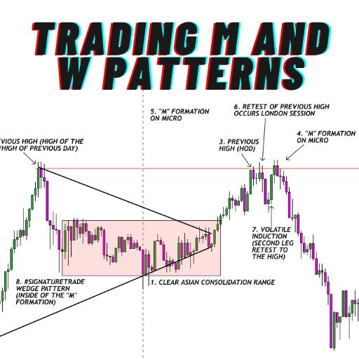 How to trade M and W Patterns (Zero Drawdown Strategy)