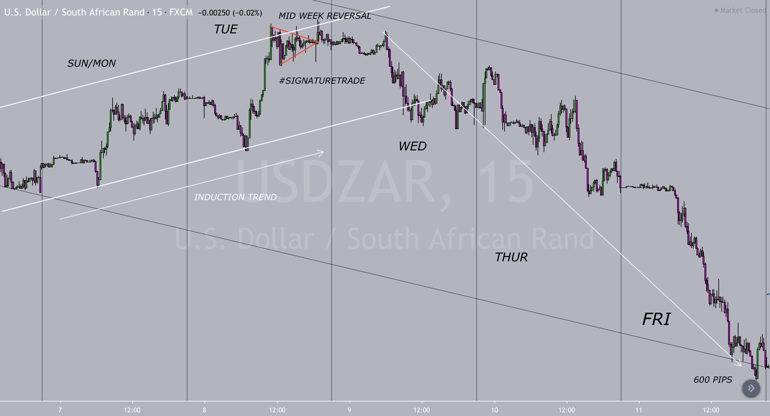 Forex Mid-Week Reversal – Fact or Fiction?