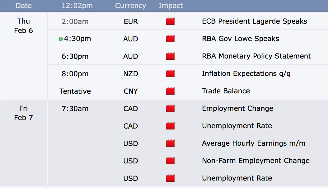 The MOST VOLATILE Days to Trade Forex
