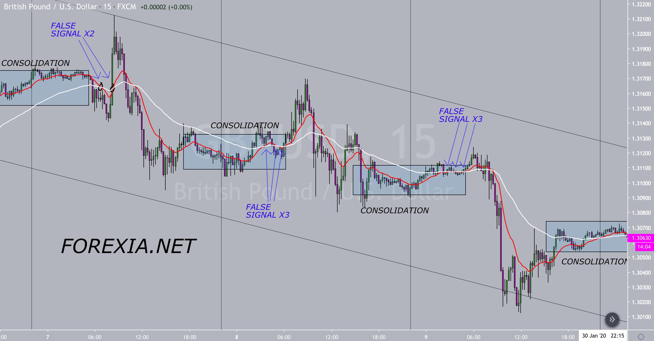 Market Manipulation: Consolidation vs Indicators