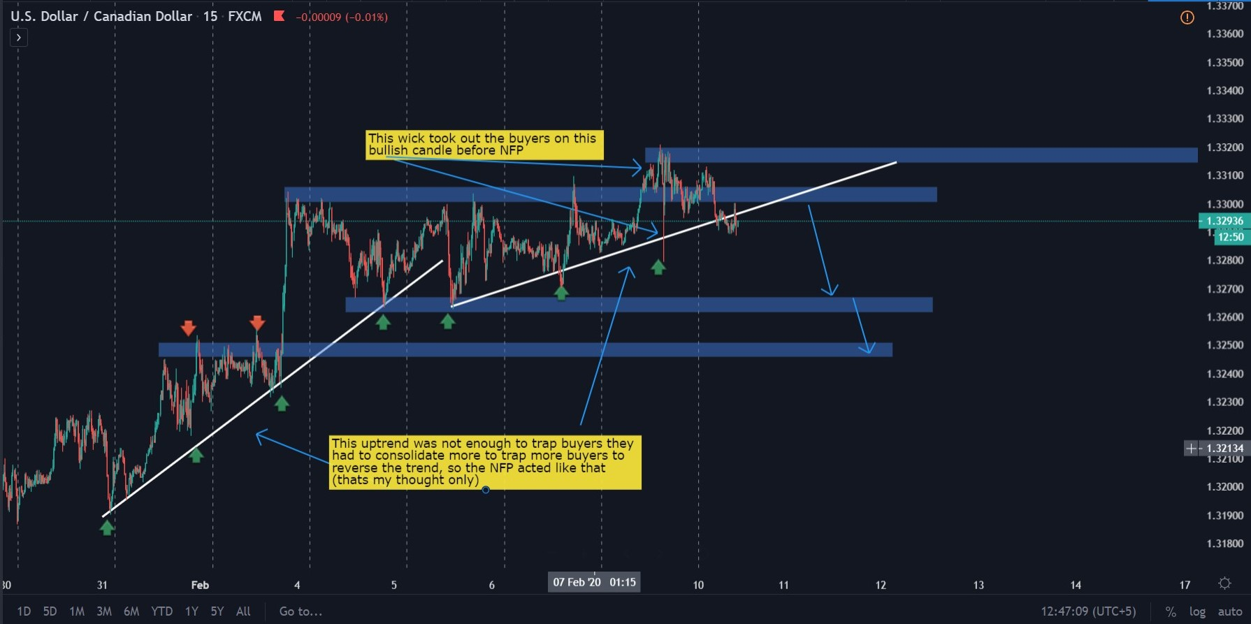 USDCAD Live Before Analysis