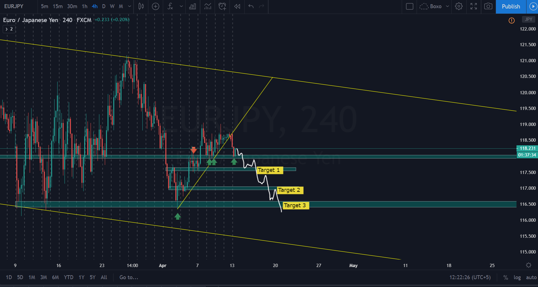 EURJPY – BEFORE LIVE ANALYSIS