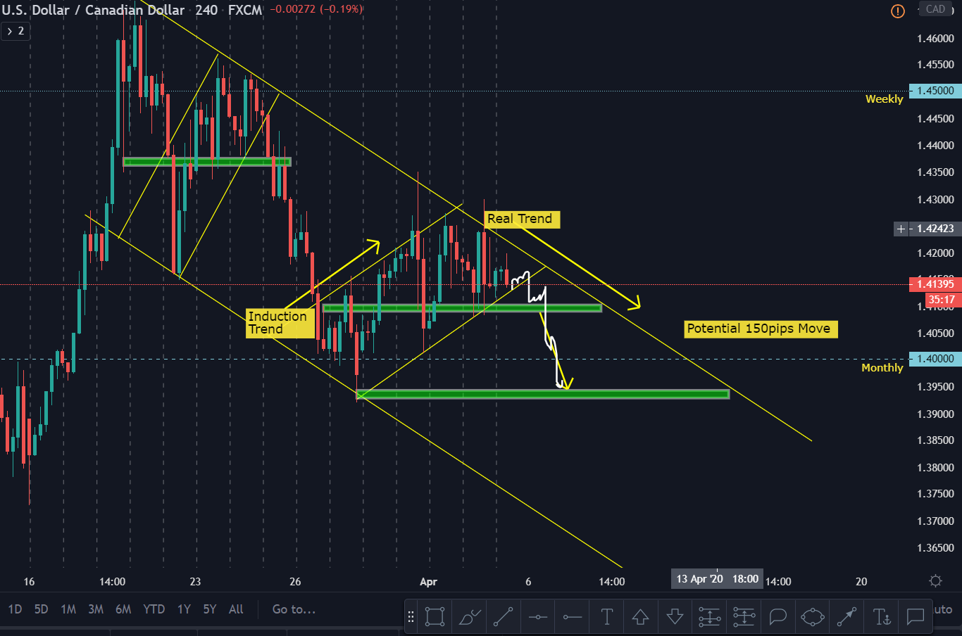 USDCAD – Before Live Anlysis