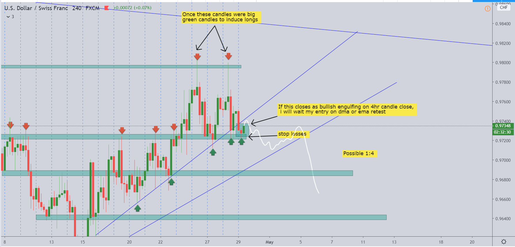 USDCHF – BEFORE LIVE ANALYSIS