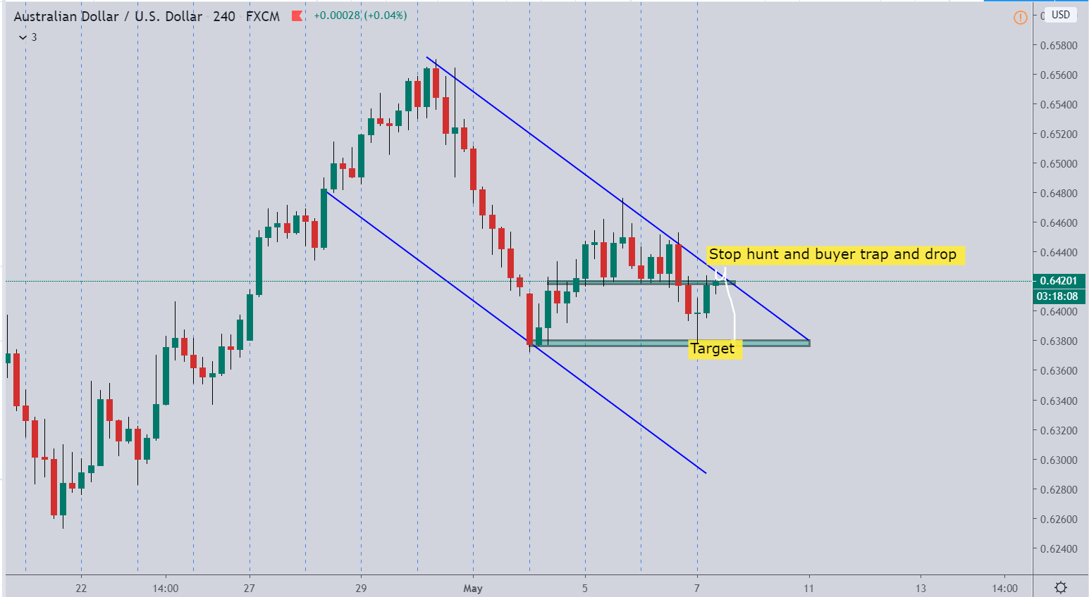 AUDUSD – BEFORE LIVE ANALYSIS