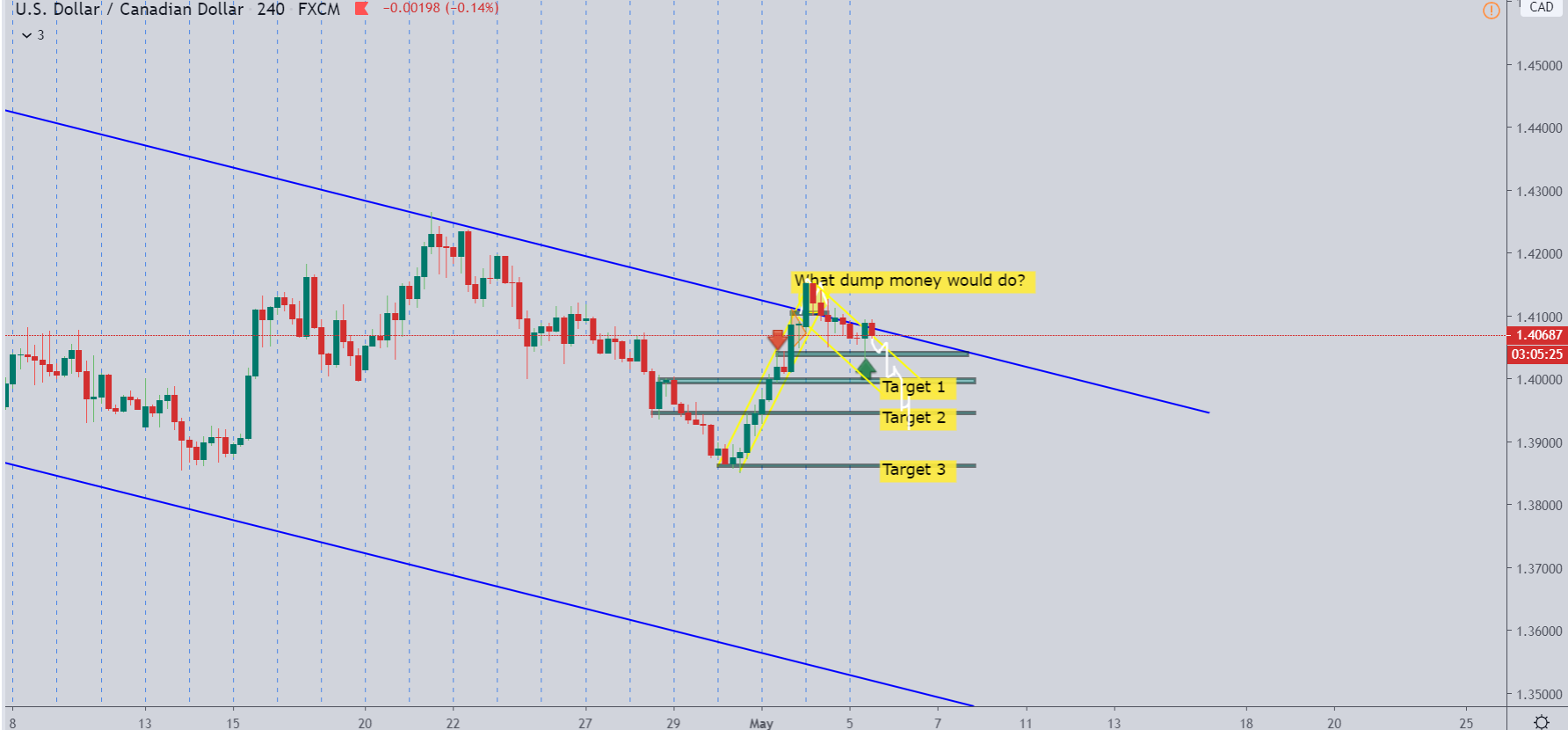 USDCAD – Before Live Analysis